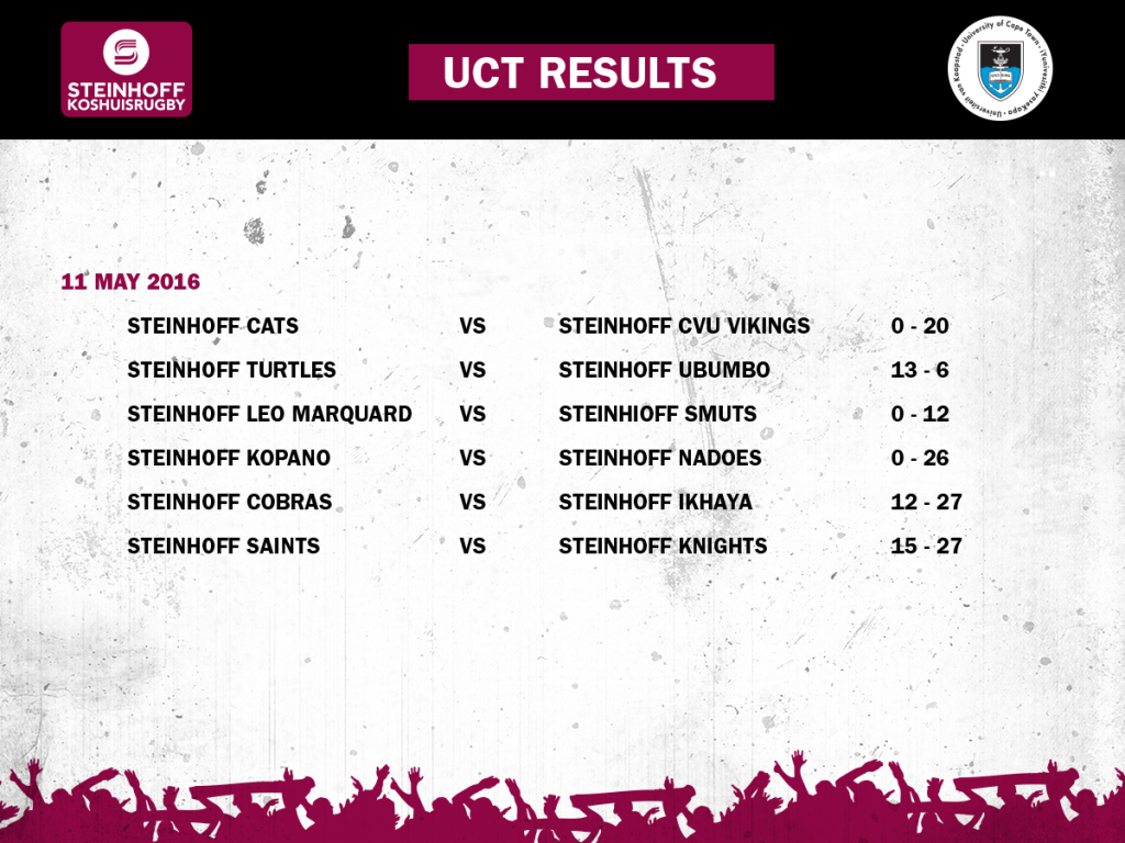 UCT-WEEK4-Results1-1024x768